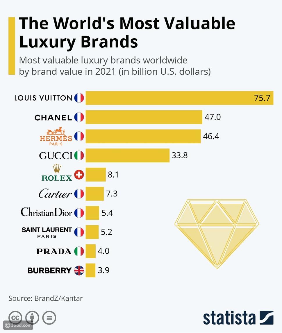 قائمة أفخر العلامات التجارية